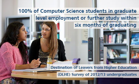 100% of Computer Science students in graduate level employment within six months of graduating